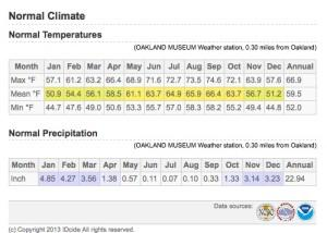 Oakland Annual Temperatures