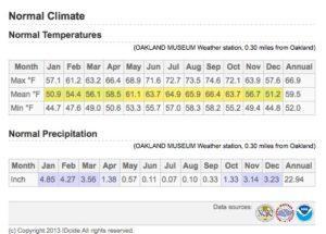 Oakland Annual Temperatures